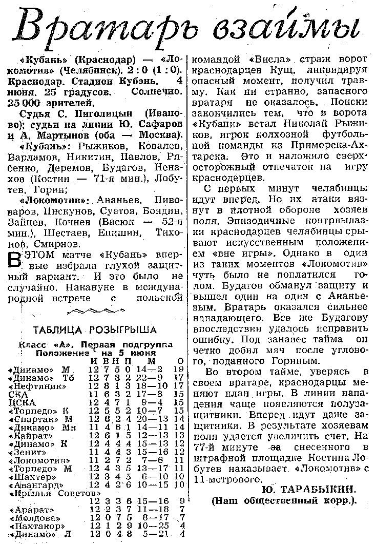 Кубань (Краснодар) - Локомотив (Челябинск) 2:0