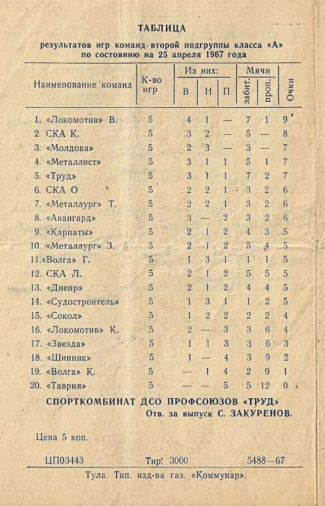 Металлург (Тула) - Локомотив (Винница) 1:2