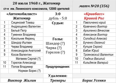 Автомобилист (Житомир) - Кривбасс (Кривой Рог) 3:0