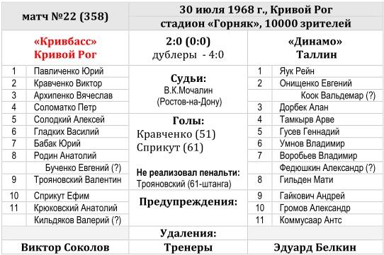 Кривбасс (Кривой Рог) - Динамо (Таллин) 2:0