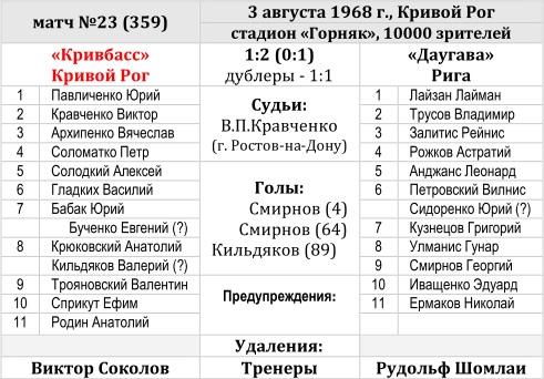 Кривбасс (Кривой Рог) - Даугава (Рига) 1:2