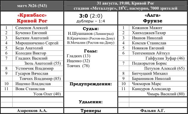 Кривбасс (Кривой Рог) - Алга (Фрунзе) 3:0