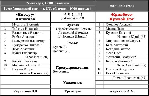 Нистру (Кишинёв) - Кривбасс (Кривой Рог) 2:0