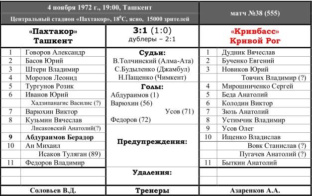 Пахтакор (Ташкент) - Кривбасс (Кривой Рог) 3:1