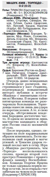 Машук-КМВ (Пятигорск) - Торпедо (Москва) 0:2