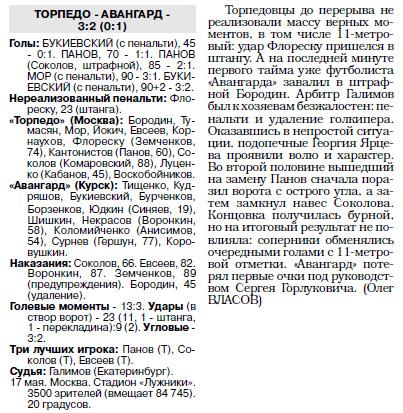 Торпедо (Москва) - Авангард (Курск) 3:2