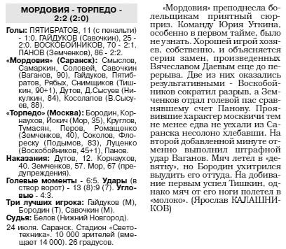 Мордовия (Саранск) - Торпедо (Москва) 2:2