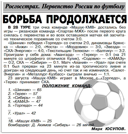 Машук-КМВ (Пятигорск) - Спартак-МЖК (Рязань) +:-