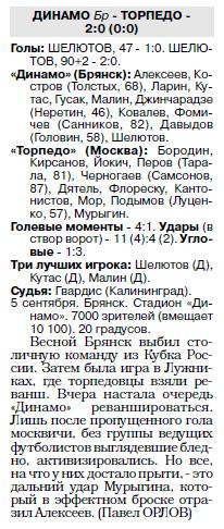 Динамо (Брянск) - Торпедо (Москва) 2:0