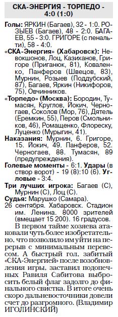 СКА-Энергия (Хабаровск) - Торпедо (Москва) 4:0