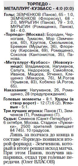 Торпедо (Москва) - Металлург-Кузбасс (Новокузнецк) 4:0