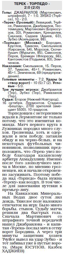 Терек (Грозный) - Торпедо (Москва) 2:0