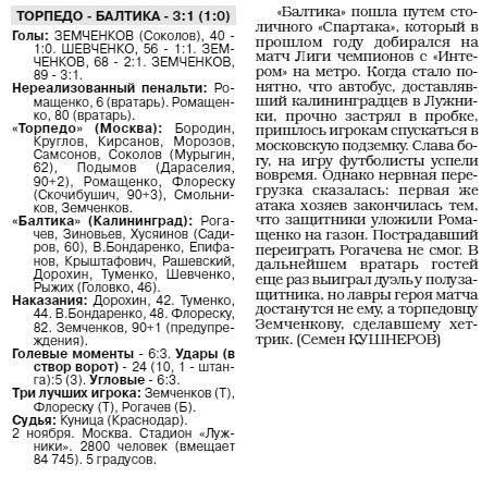 Торпедо (Москва) - Балтика (Калининград) 3:1