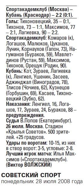 Спортакадемклуб (Москва) - Кубань (Краснодар) 2:2