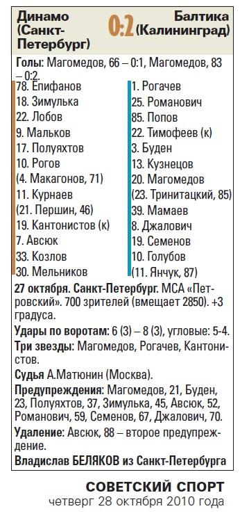 Динамо (Санкт-Петербург) - Балтика (Калининград) 0:2