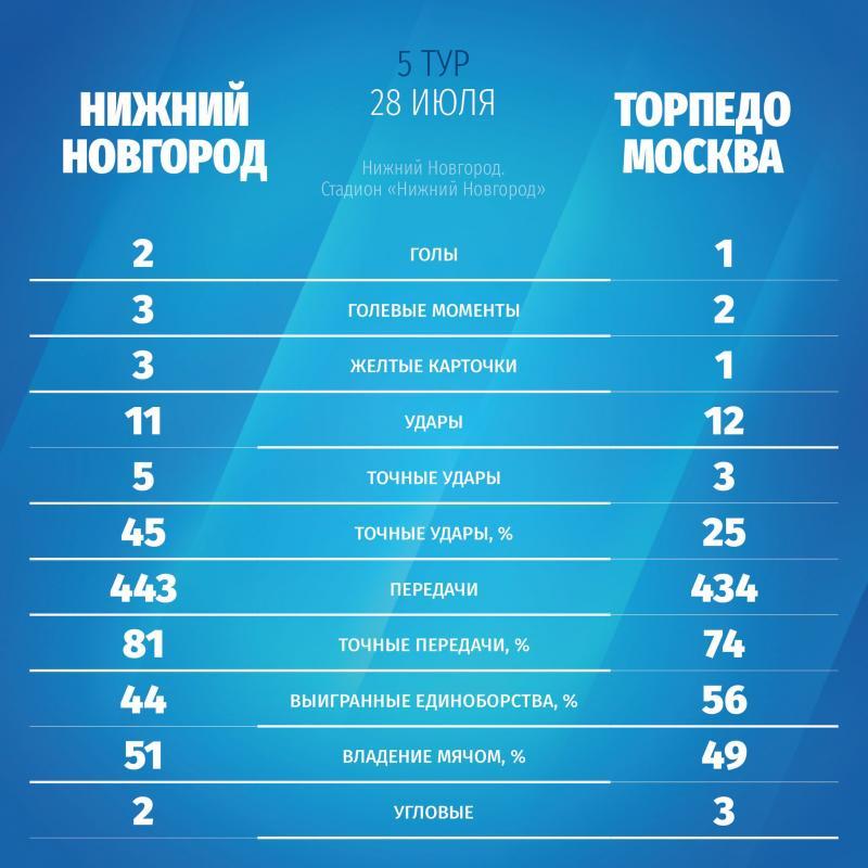 Нижний Новгород (Нижний Новгород) - Торпедо (Москва) 2:1. Нажмите, чтобы посмотреть истинный размер рисунка