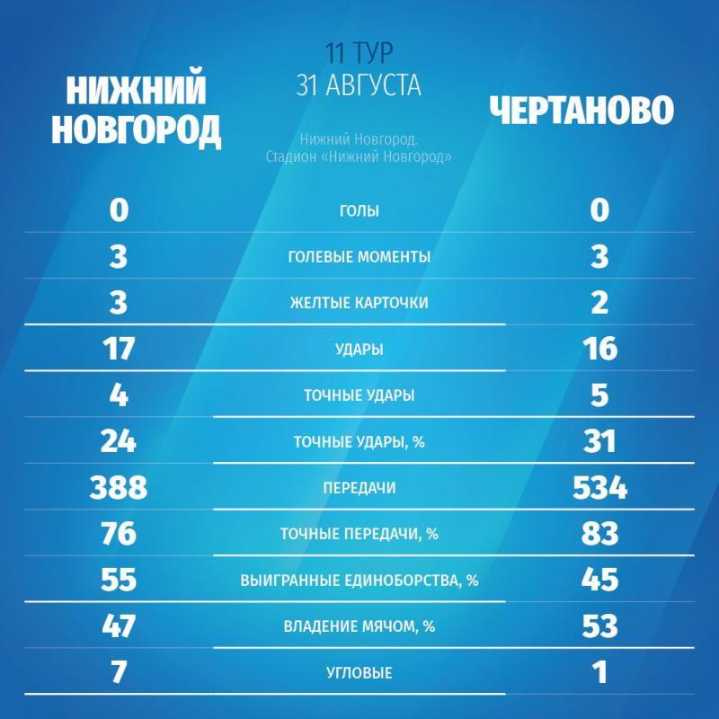 Нижний Новгород (Нижний Новгород) - Чертаново (Москва) 0:0. Нажмите, чтобы посмотреть истинный размер рисунка