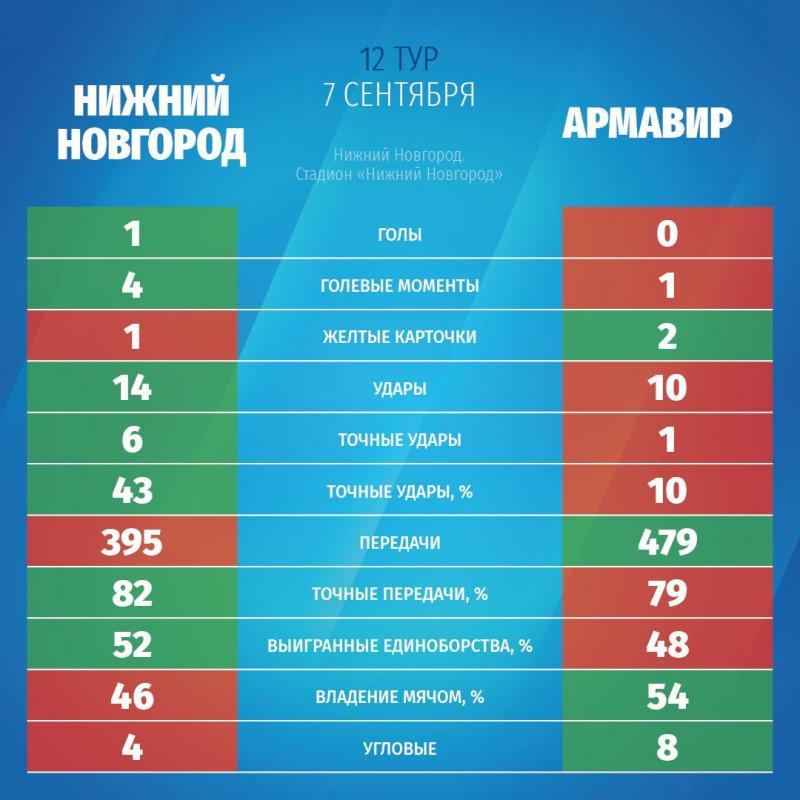 Нижний Новгород (Нижний Новгород) - Армавир (Армавир) 1:0. Нажмите, чтобы посмотреть истинный размер рисунка