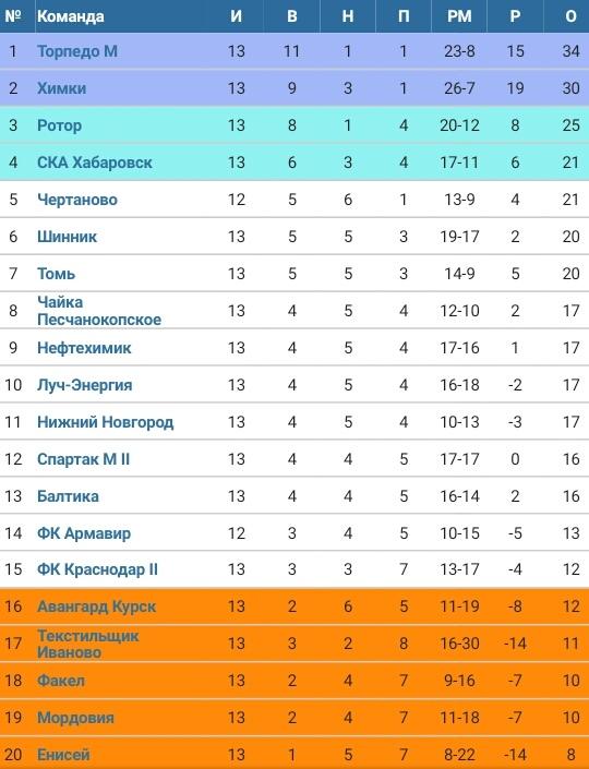 Торпедо (Москва) - Краснодар-2 (Краснодар) 2:1