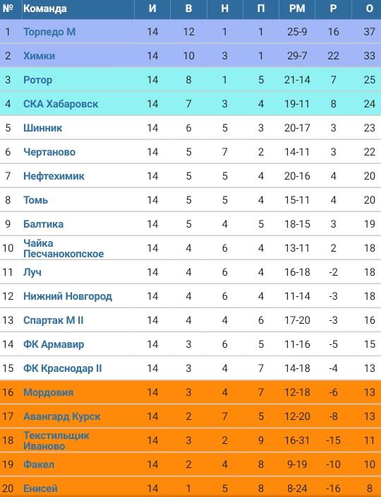 Торпедо (Москва) - Томь (Томск) 2:1