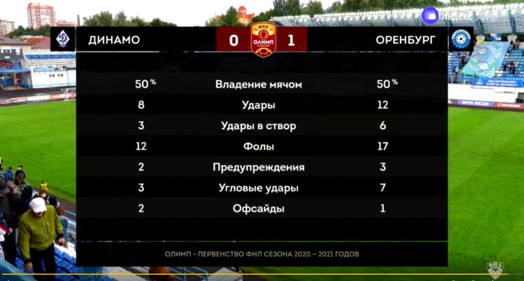 Динамо (Брянск) - Оренбург (Оренбург) 0:1. Нажмите, чтобы посмотреть истинный размер рисунка