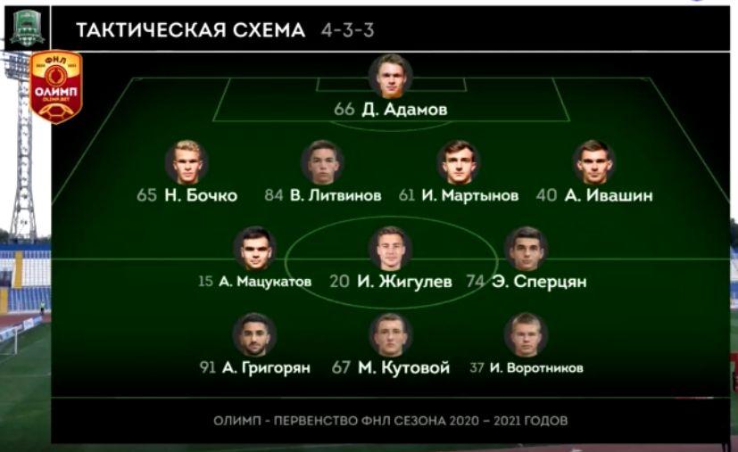 Волгарь (Астрахань) - Краснодар-2 (Краснодар) 3:0. Нажмите, чтобы посмотреть истинный размер рисунка