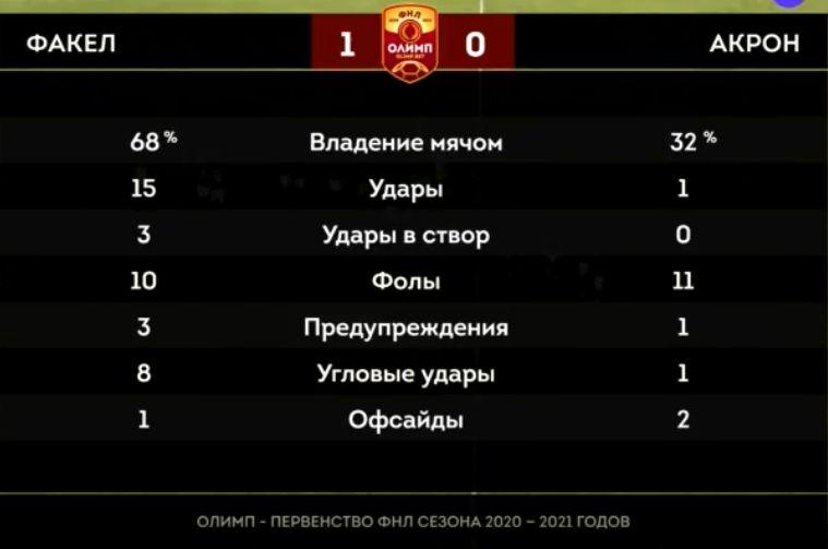 Факел (Воронеж) - Акрон (Тольятти) 1:0