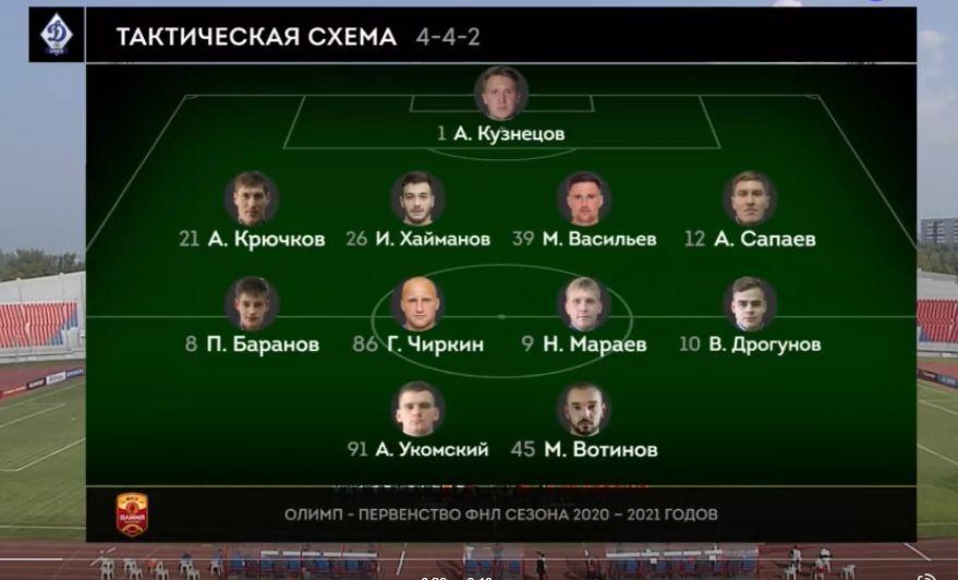 Енисей (Красноярск) - Динамо (Брянск) 1:0. Нажмите, чтобы посмотреть истинный размер рисунка
