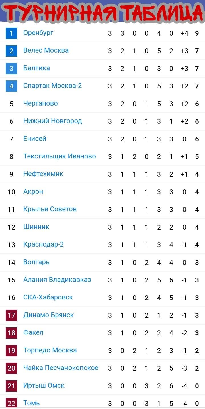 Торпедо (Москва) - Акрон (Тольятти) 1:1