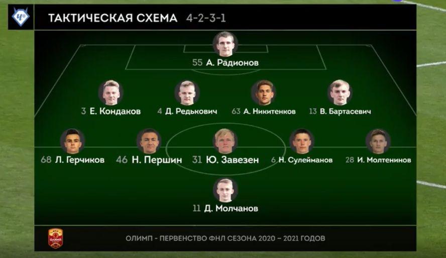 Чертаново (Москва) - Динамо (Брянск) 0:1. Нажмите, чтобы посмотреть истинный размер рисунка