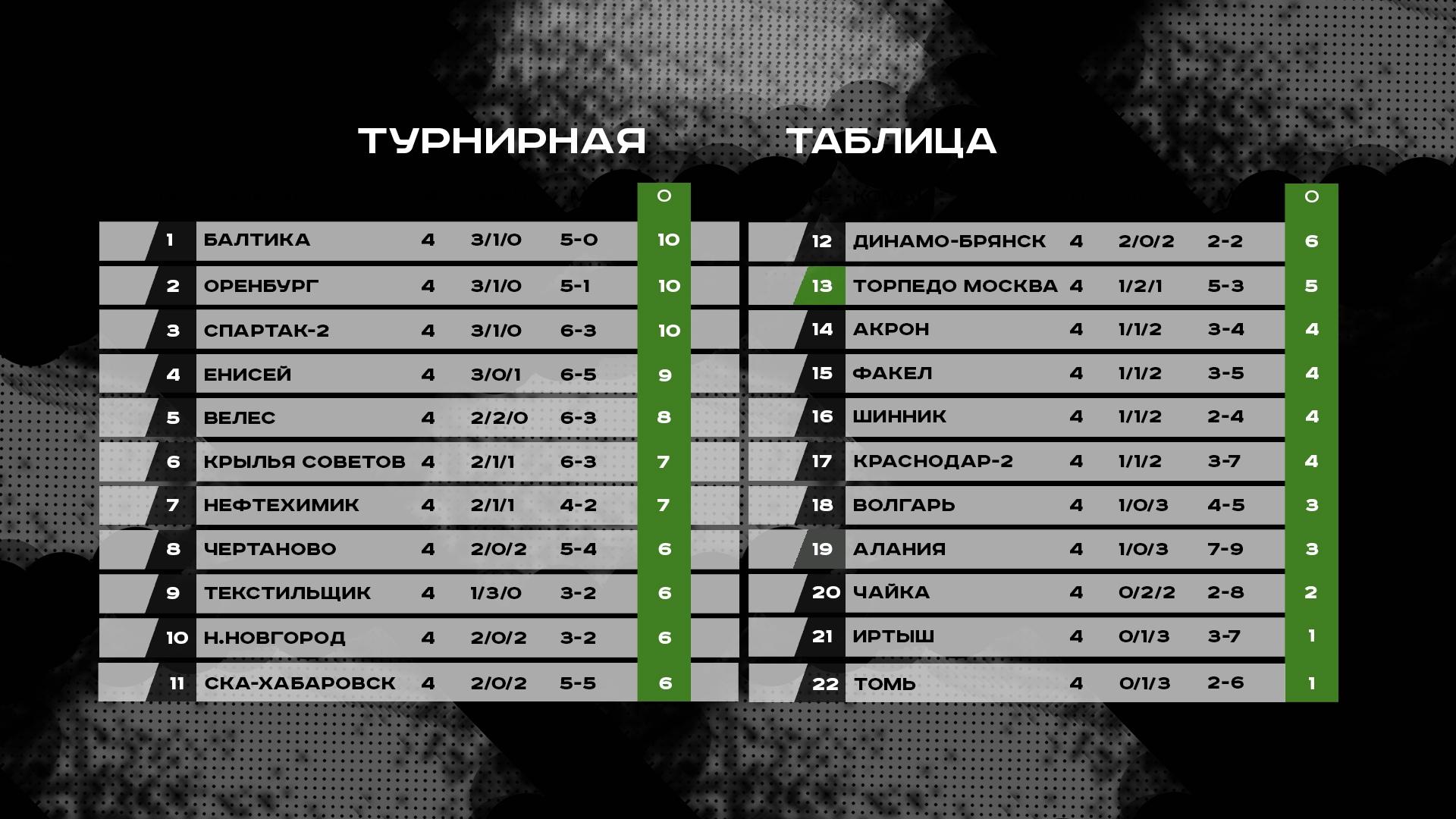Краснодар-2 (Краснодар) - Торпедо (Москва) 0:3. Нажмите, чтобы посмотреть истинный размер рисунка