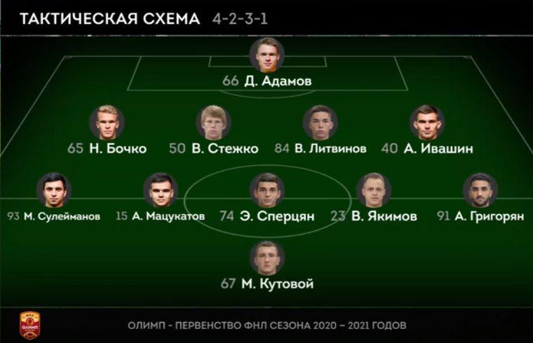 Краснодар-2 (Краснодар) - Оренбург (Оренбург) 1:1