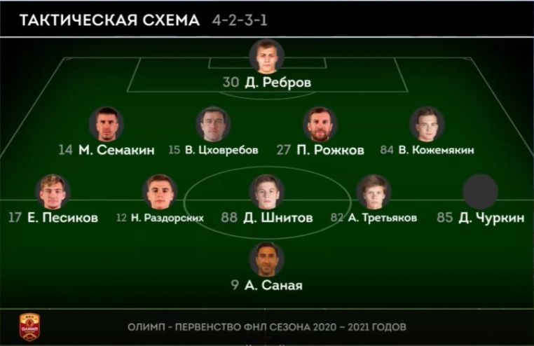 Енисей (Красноярск) - Краснодар-2 (Краснодар) 0:1
