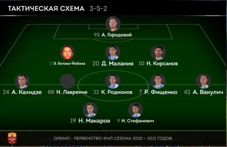 Енисей (Красноярск) - Велес (Москва) 2:0