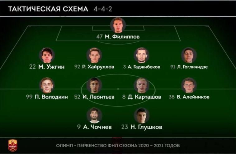 Спартак-2 (Москва) - Чайка (Песчанокопское) 1:2