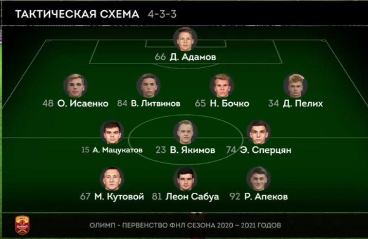Иртыш (Омск) - Краснодар-2 (Краснодар) 0:0