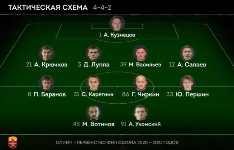 Динамо (Брянск) - Акрон (Тольятти) 2:0