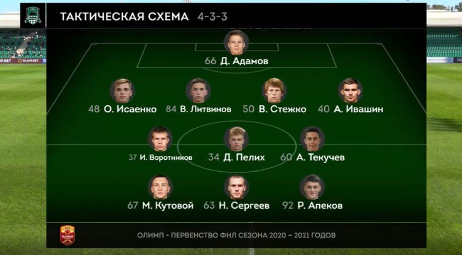 Краснодар-2 (Краснодар) - Динамо (Брянск) 0:0. Нажмите, чтобы посмотреть истинный размер рисунка