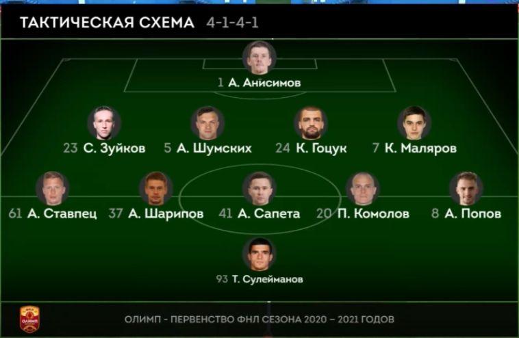 Нижний Новгород (Нижний Новгород) - Оренбург (Оренбург) 0:0