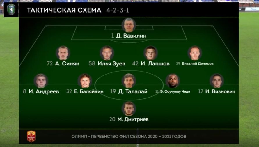 Томь (Томск) - Оренбург (Оренбург) 0:1. Нажмите, чтобы посмотреть истинный размер рисунка