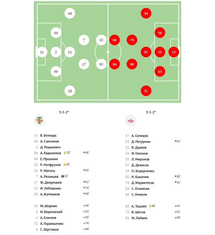 Торпедо (Москва) - Спартак-2 (Москва) 1:0