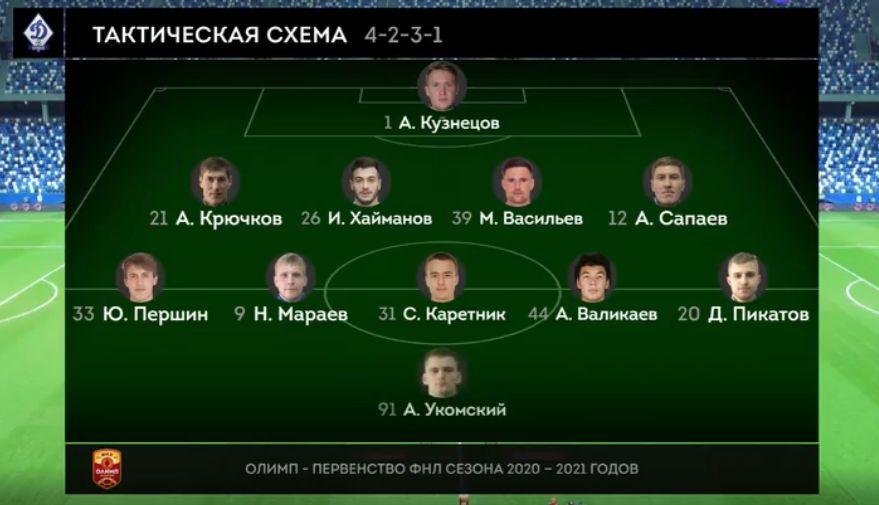 Нижний Новгород (Нижний Новгород) - Динамо (Брянск) 3:0. Нажмите, чтобы посмотреть истинный размер рисунка