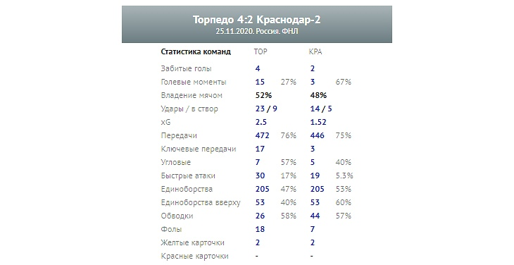 Торпедо (Москва) - Краснодар-2 (Краснодар) 4:2