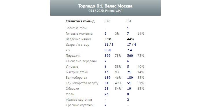 Торпедо (Москва) - Велес (Москва) 0:1