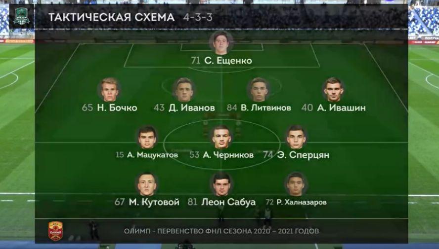 Балтика (Калининград) - Краснодар-2 (Краснодар) 2:0. Нажмите, чтобы посмотреть истинный размер рисунка