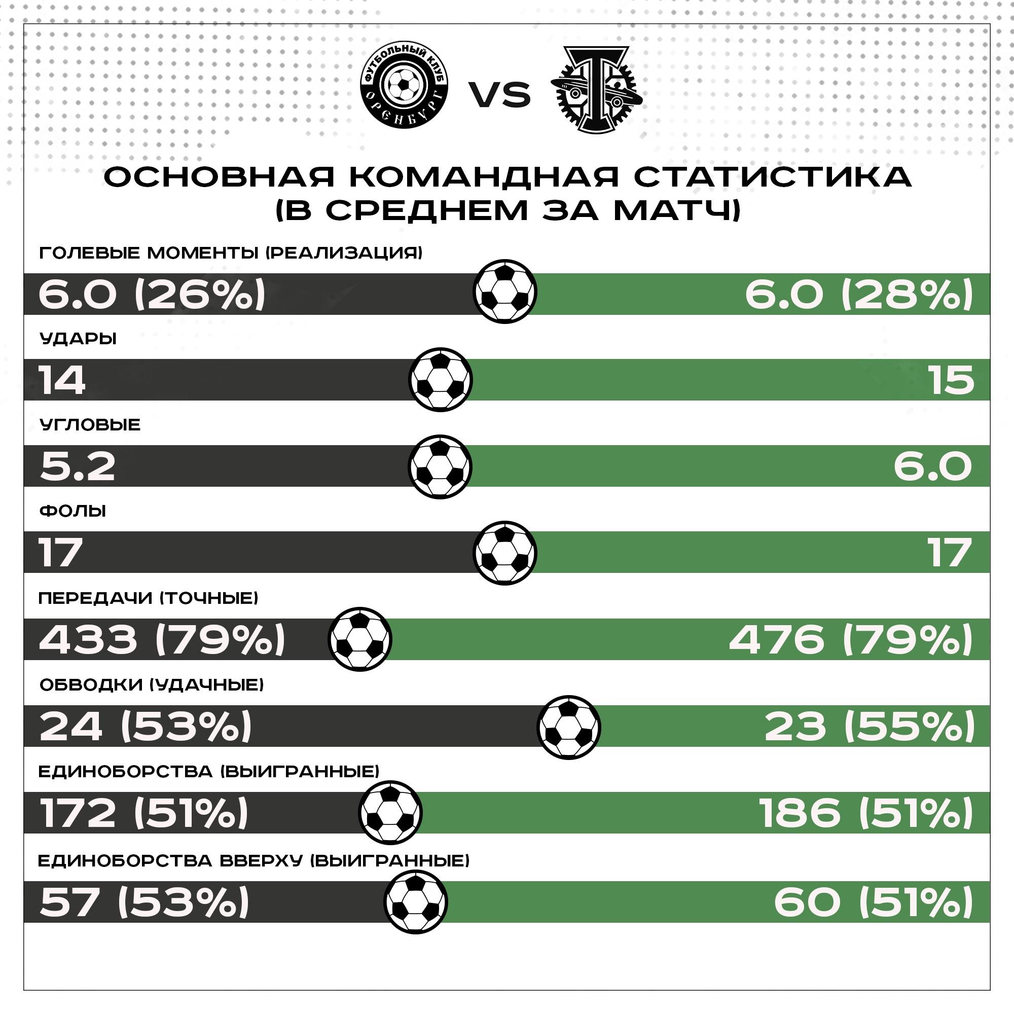 Оренбург (Оренбург) - Торпедо (Москва) 3:0. Нажмите, чтобы посмотреть истинный размер рисунка