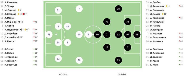 Оренбург (Оренбург) - Торпедо (Москва) 3:0