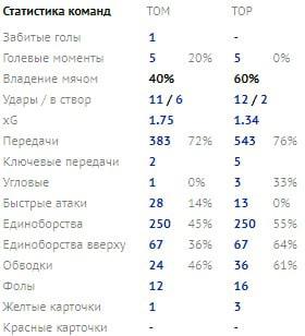 Томь (Томск) - Торпедо (Москва) 1:0