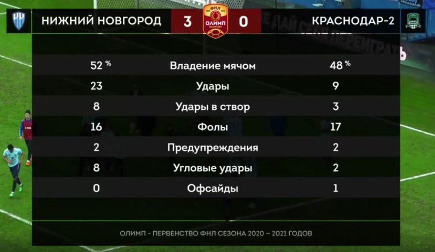 Нижний Новгород (Нижний Новгород) - Краснодар-2 (Краснодар) 3:0. Нажмите, чтобы посмотреть истинный размер рисунка