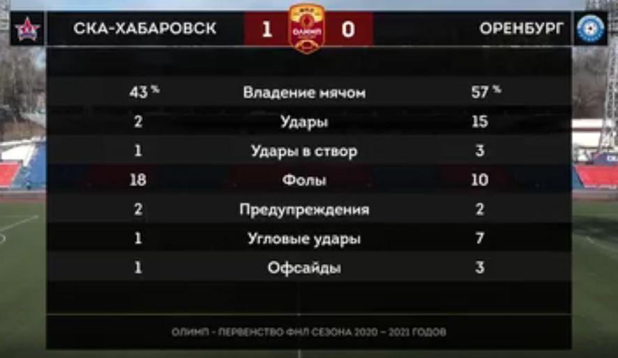 СКА-Хабаровск (Хабаровск) - Оренбург (Оренбург) 1:0. Нажмите, чтобы посмотреть истинный размер рисунка